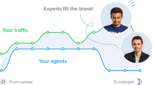 Make your customer service team scalable