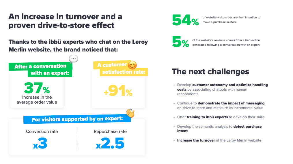 Leroy Merlin success story with iAdvize: an increase in turnover and a proven drive-to-store effect