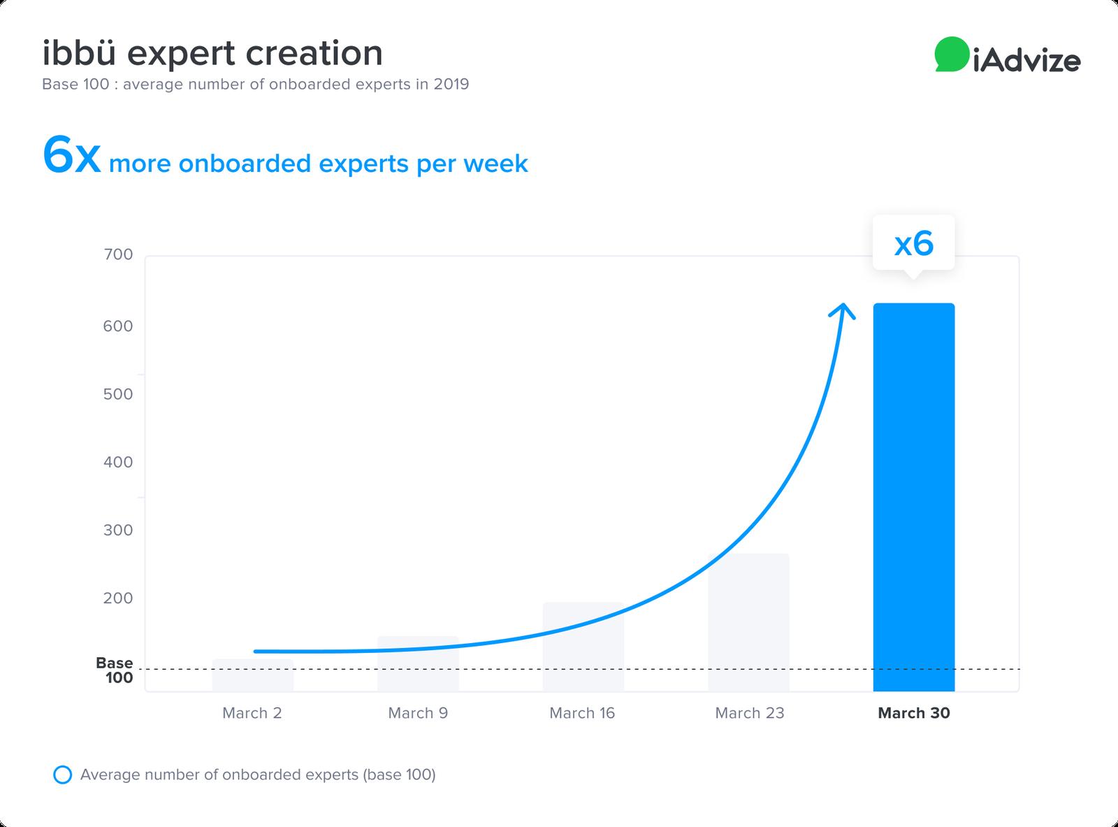 COVID Graph ibbu expert creation Conversational Platform