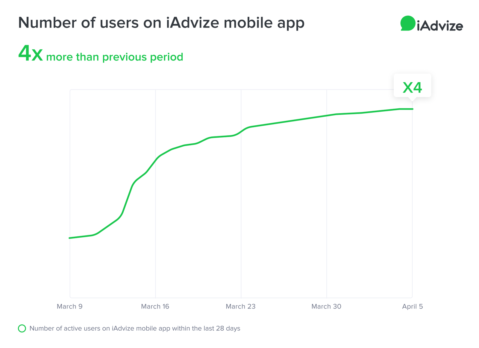 COVID Graph number of users on iAdvize mobile app Conversational Platform