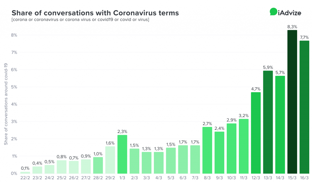 COVID conversations terms trends