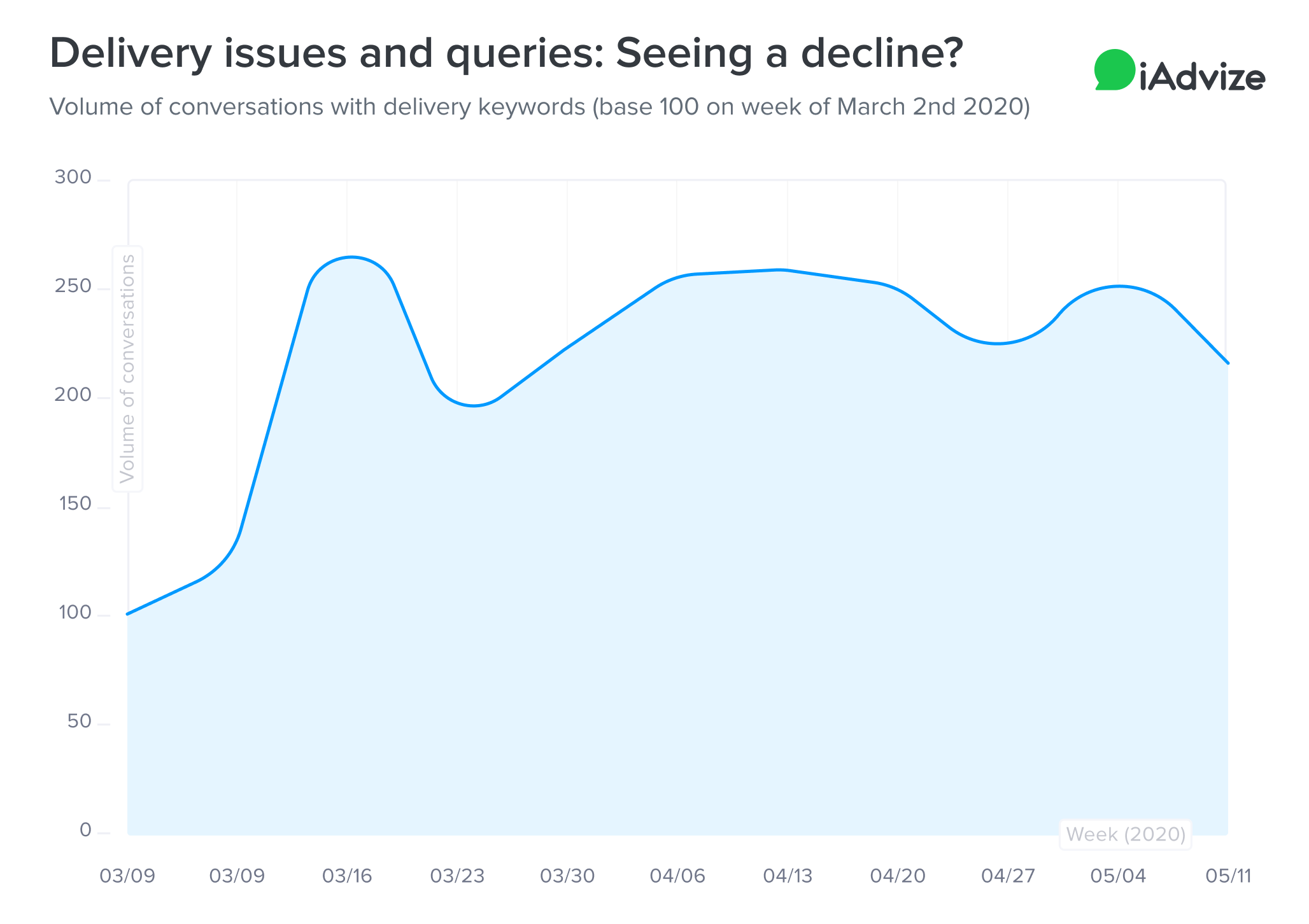 Delivery issues and queries decline