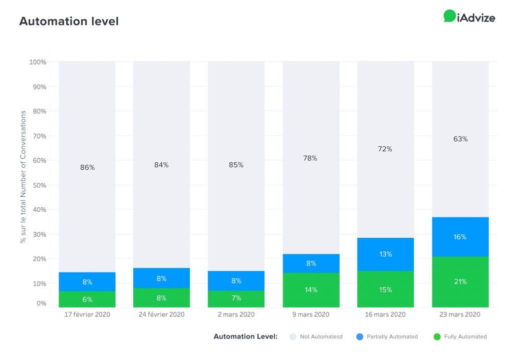 COVID graph automation level iAdvize conversational platform