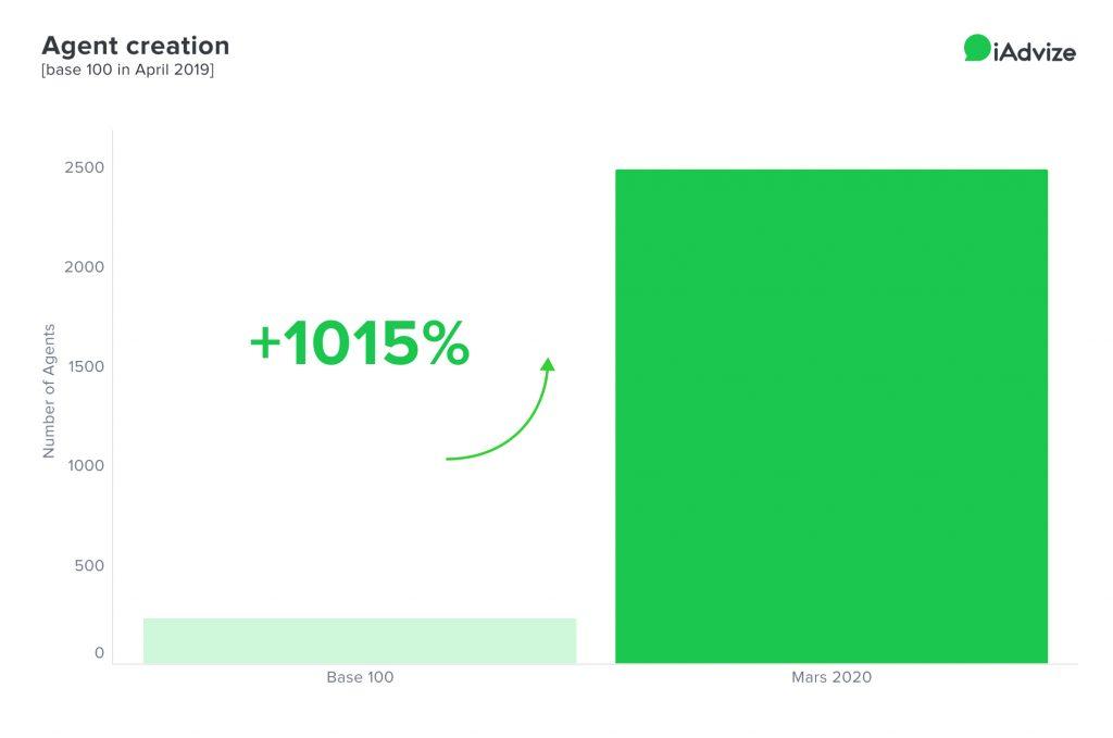 COVID graph agent creation trend increase iAdvize
