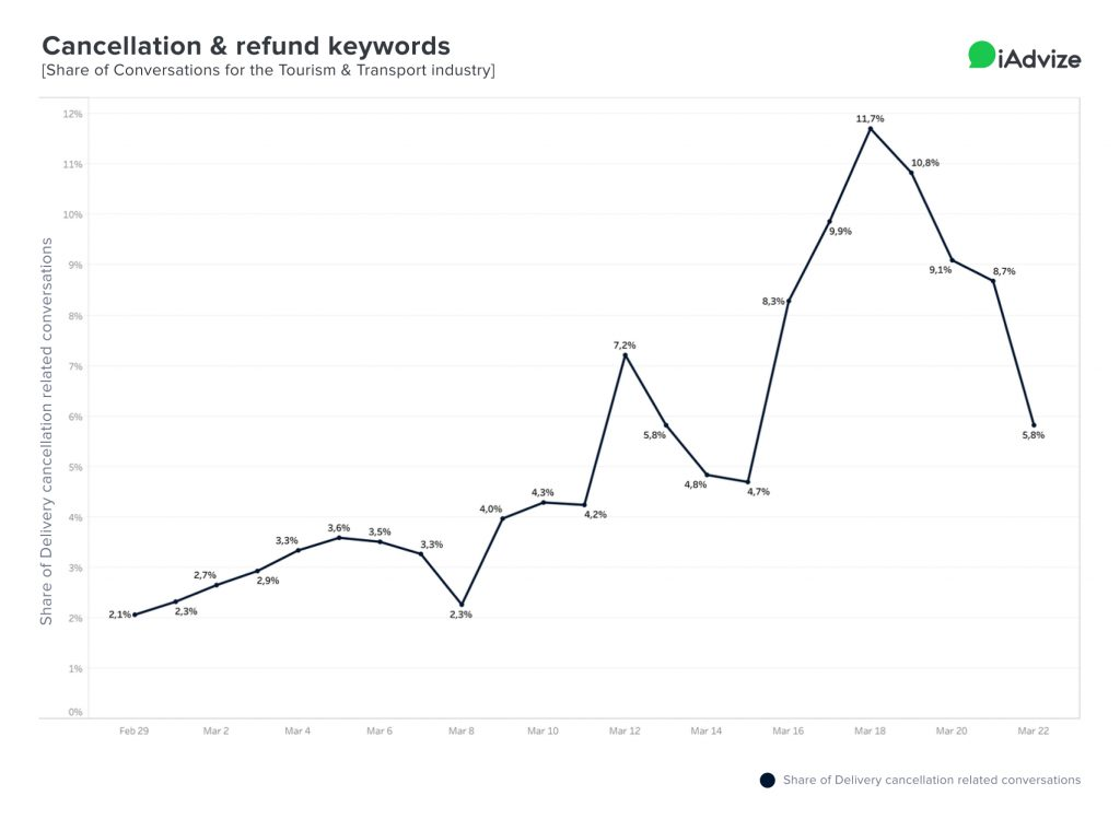 COVID Graph Cancelation refund keywords conversations