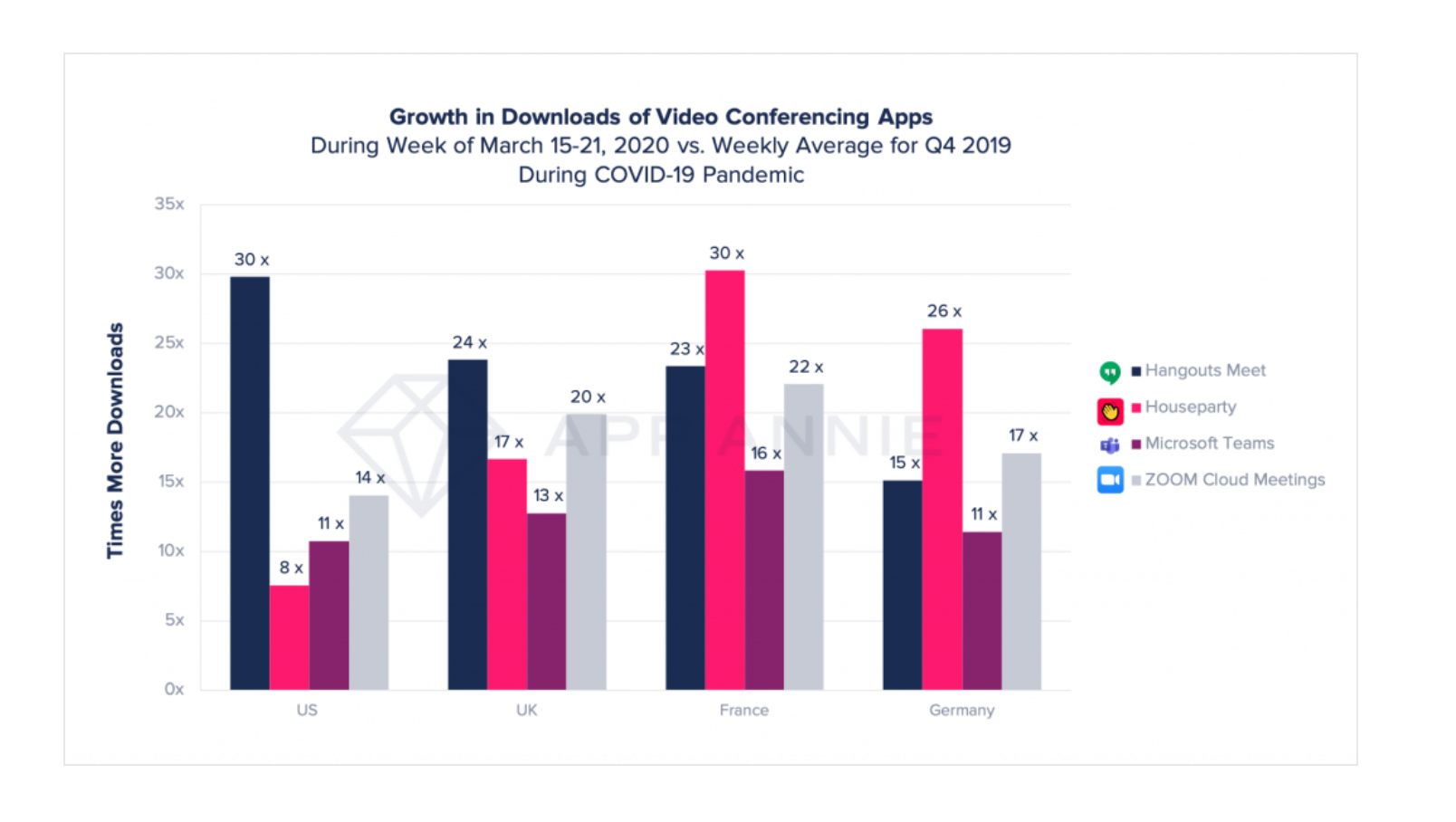growth in downloads of video conferencing apps app annie 2020